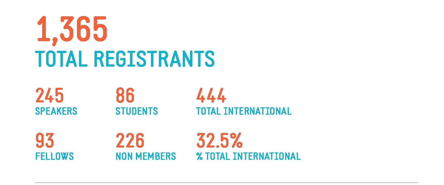 WCSJ2017 Stats Attendees