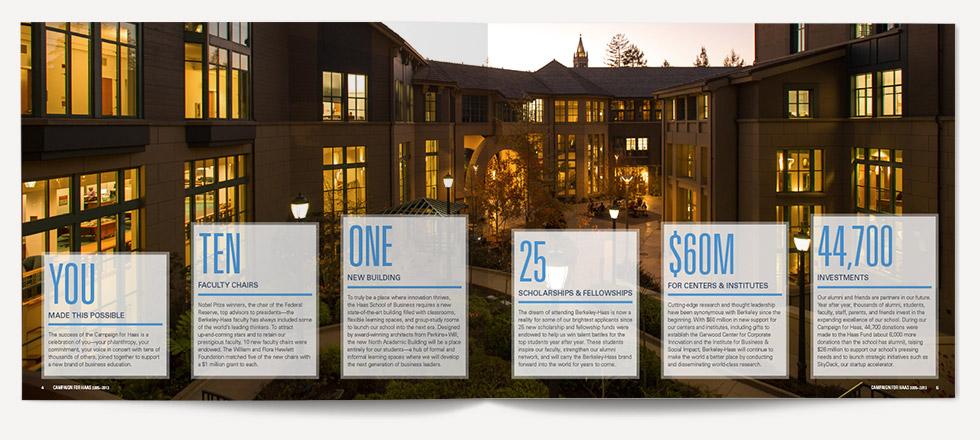 UC Berkeley Haas School of Business Annual Spread 2