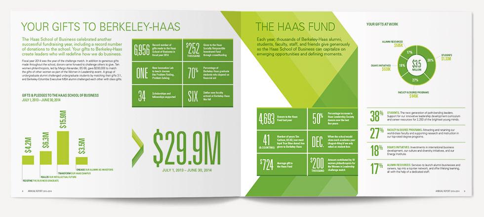 UC Berkeley Haas School of Business Annual Spread 3