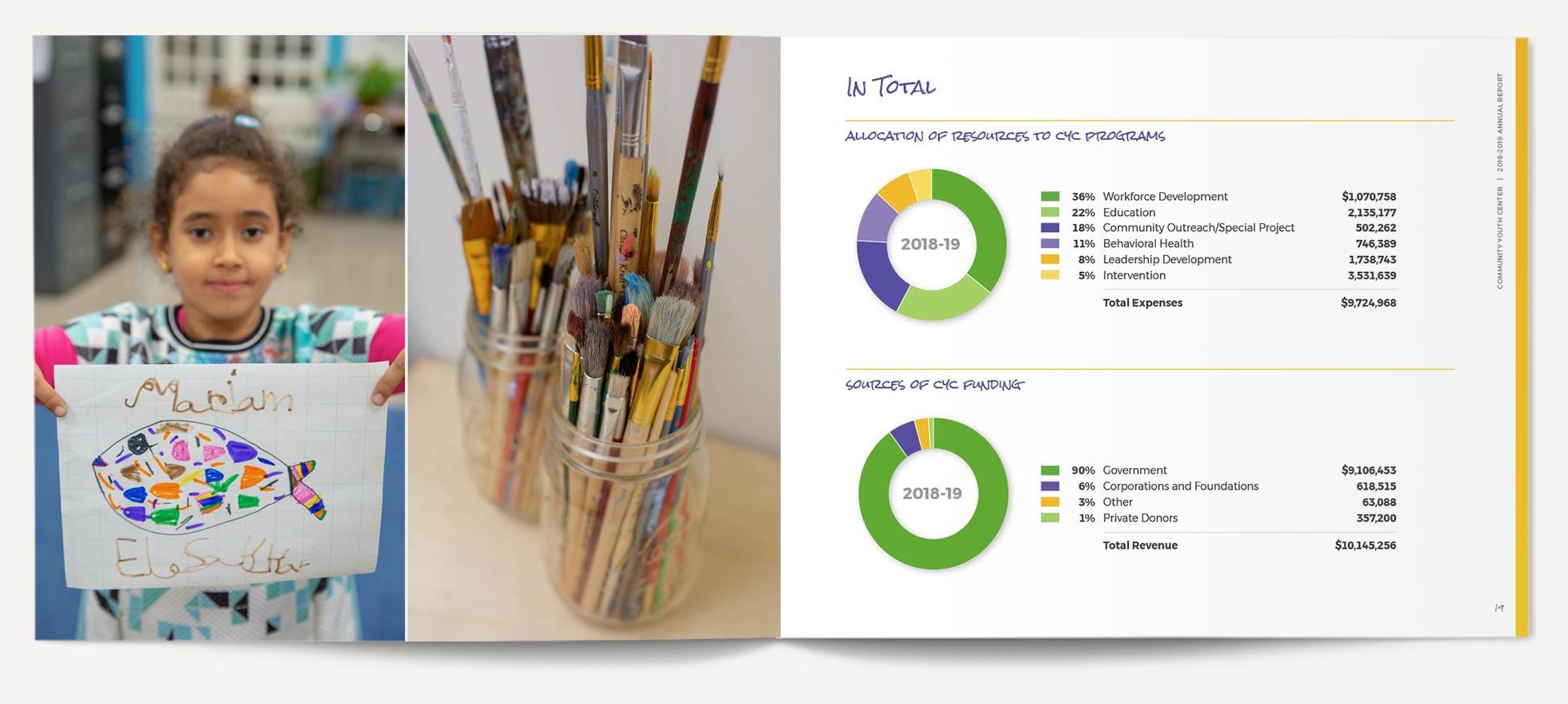 CYC Annual Report Interior Spread 5